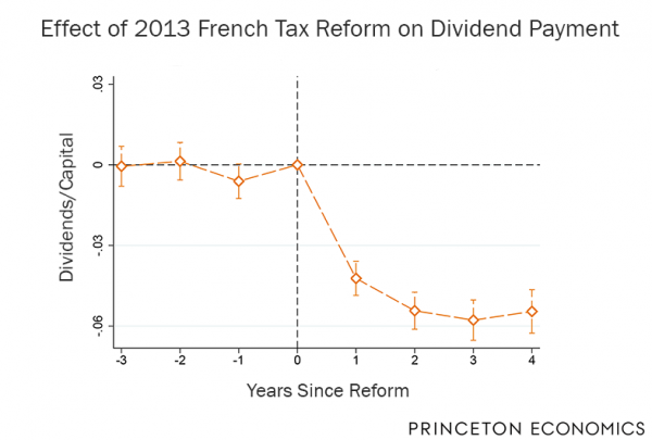 Effect of 2013 French Tax Reform on Dividend Payment