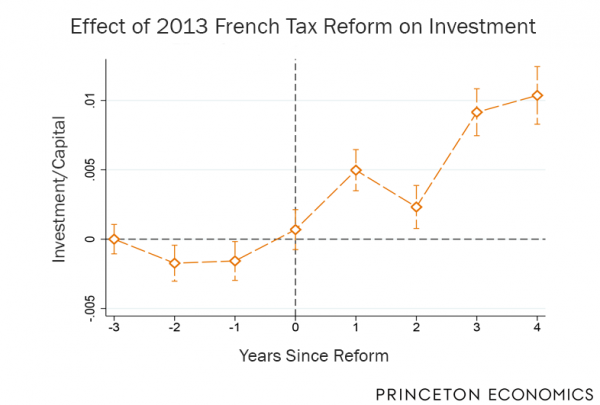 Effect of 2013 French Tax Reform on Investment