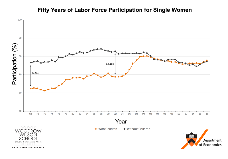 Fifty years of labor force participation for single women