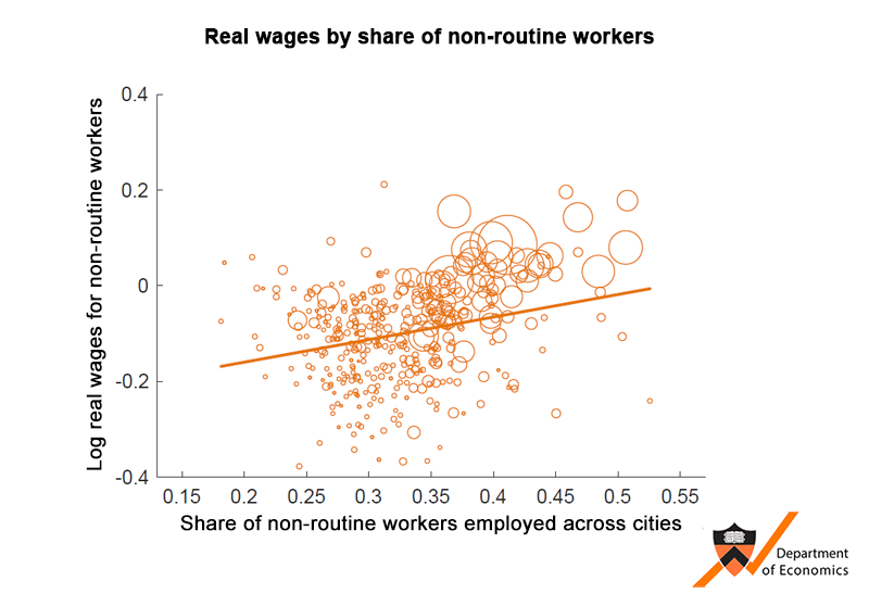 Real wages by share of non-routine workers