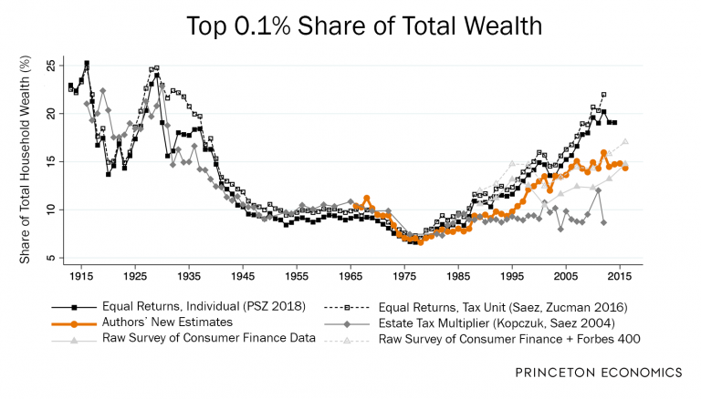 Top 0.1% Share of Total Wealth