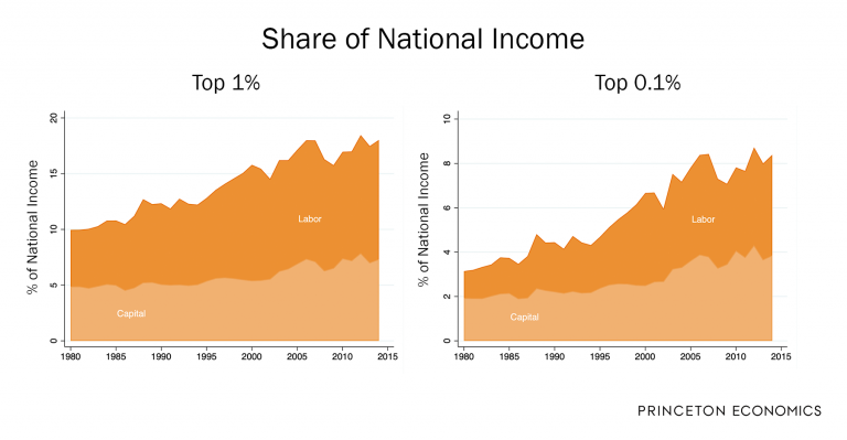 Share of National Income