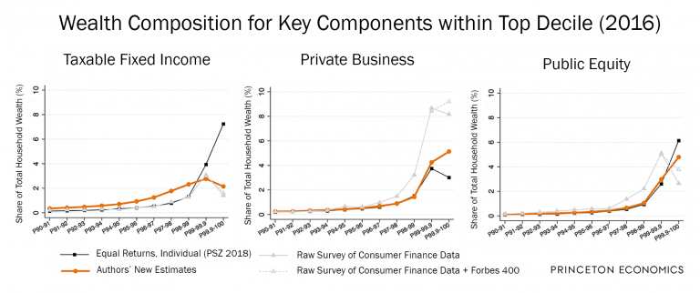 Wealth composition for key components within top decile