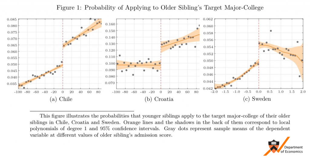 Probability of Applying to Older Sibling's Target Major-College