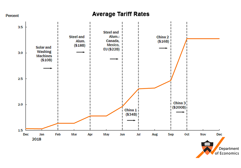 Average Tariff Rates