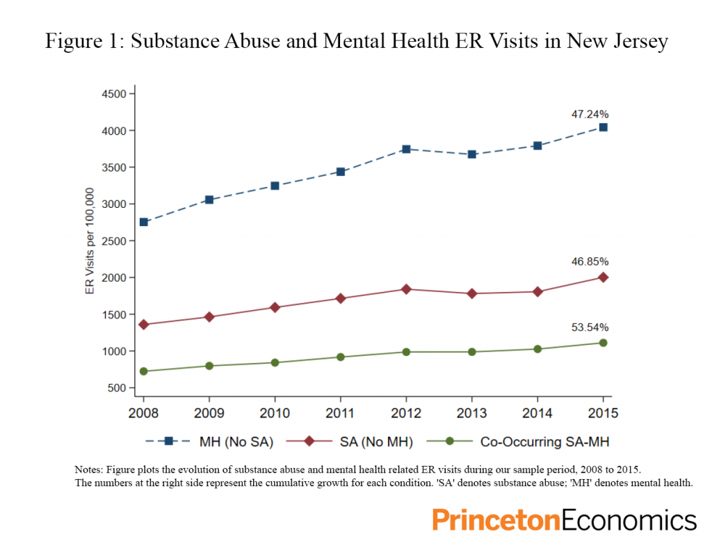 Figure 1: Substance Abuse and Mental Health ER Visits in New Jersey Notes: Figure plots the evolution of substance abuse and mental health related ER visits during our sample period, 2008 to 2015. The numbers at the right side represent the cumulative growth for each condition. 'SA' denotes substance abuse; 'MH' denotes mental health.