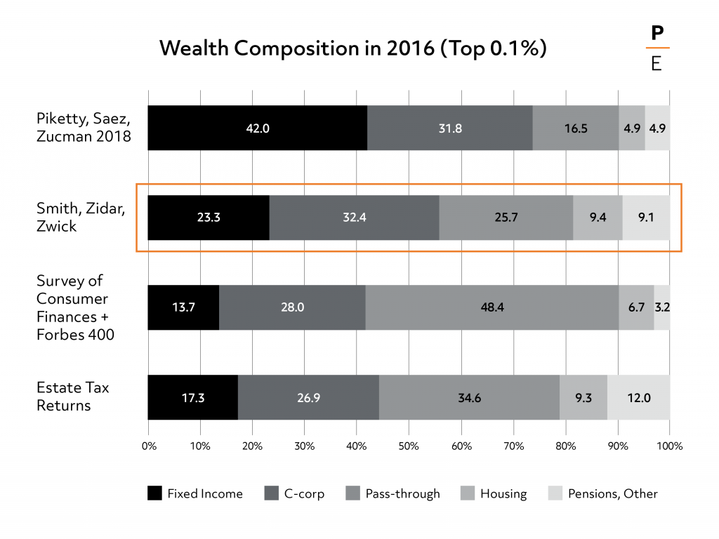 Wealth Composition in 2016 (Top 0.1%)
